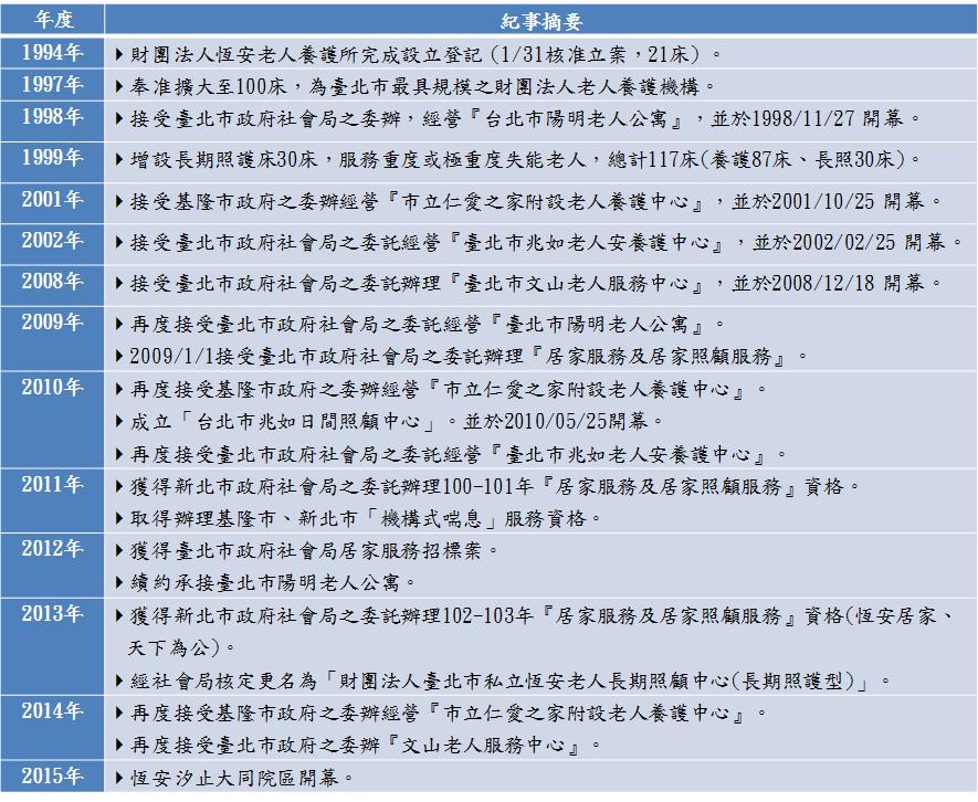 hangan history