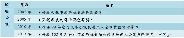 yungming award